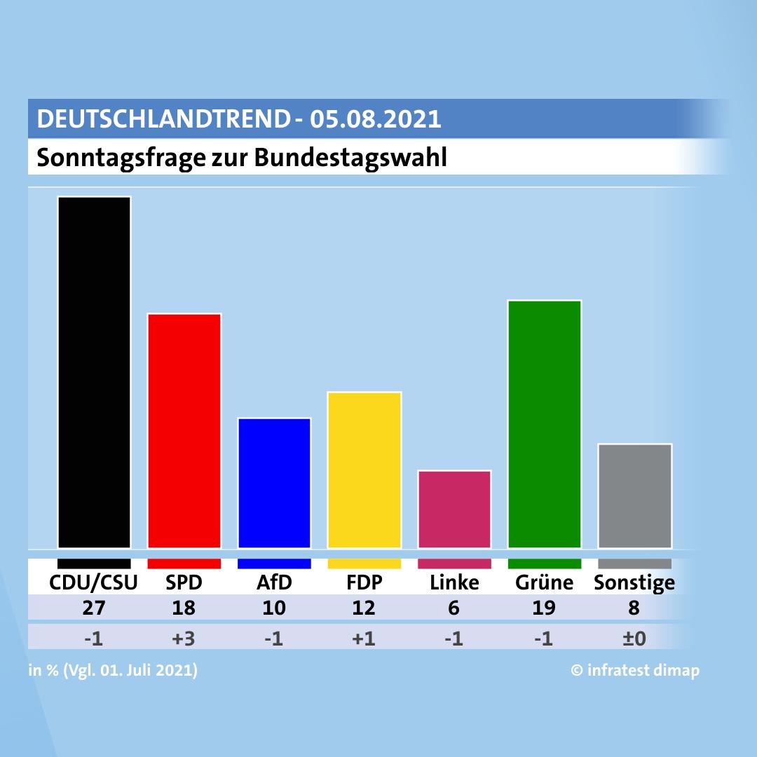 Die Bundestagswahl und die Wahlprogramme